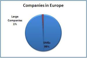 Pie chart showing that SMEs make up 99% of all companies operating in Europe and large companies only 1%