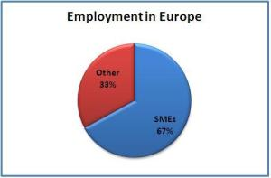 Pie chart showing that SMEs provide 67% of employment in Europe